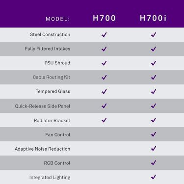 Pc gaming case nzxt h700i